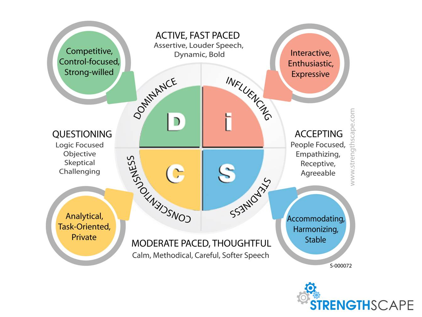 DiSC behavioural model